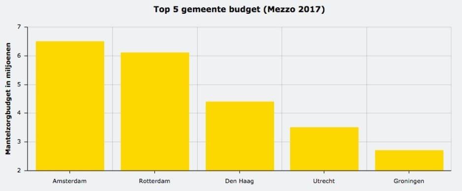 budget gemeenten mantelzorg
