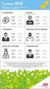 Infographic lonen 2018 adp