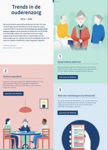 ouderen zorg infographic